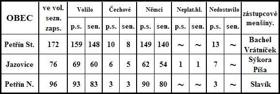 Výsledky voleb 1925